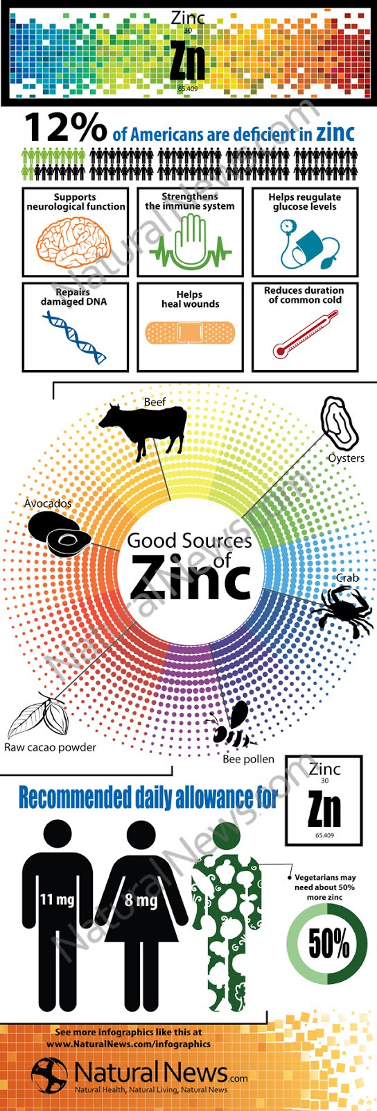 https://www.naturalnews.com/Infographic-Benefits-of-Zinc.html