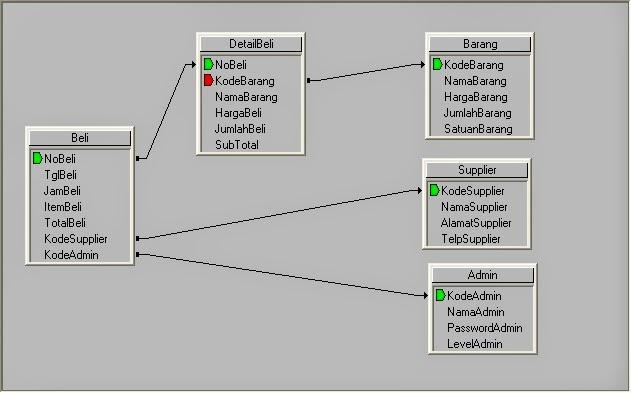 Relasi File Database Pembelian