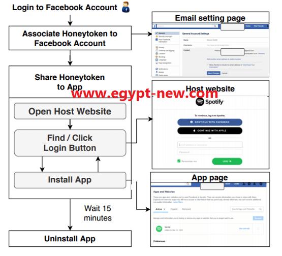 16 تطبيقًا ضارًا على Facebook تشارك بيانات المستخدم مع جهات خارجية بشأن هجمات- Ransomware والإعلانات المستهدفة