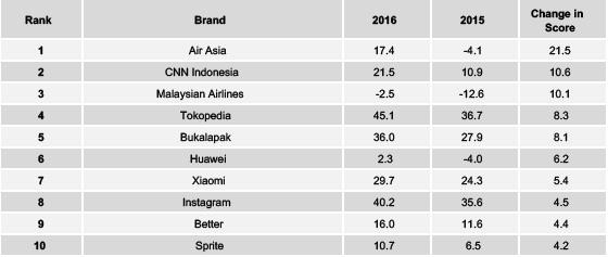 Source: YouGov Brandindex. Brand reputation improvements in 2016.