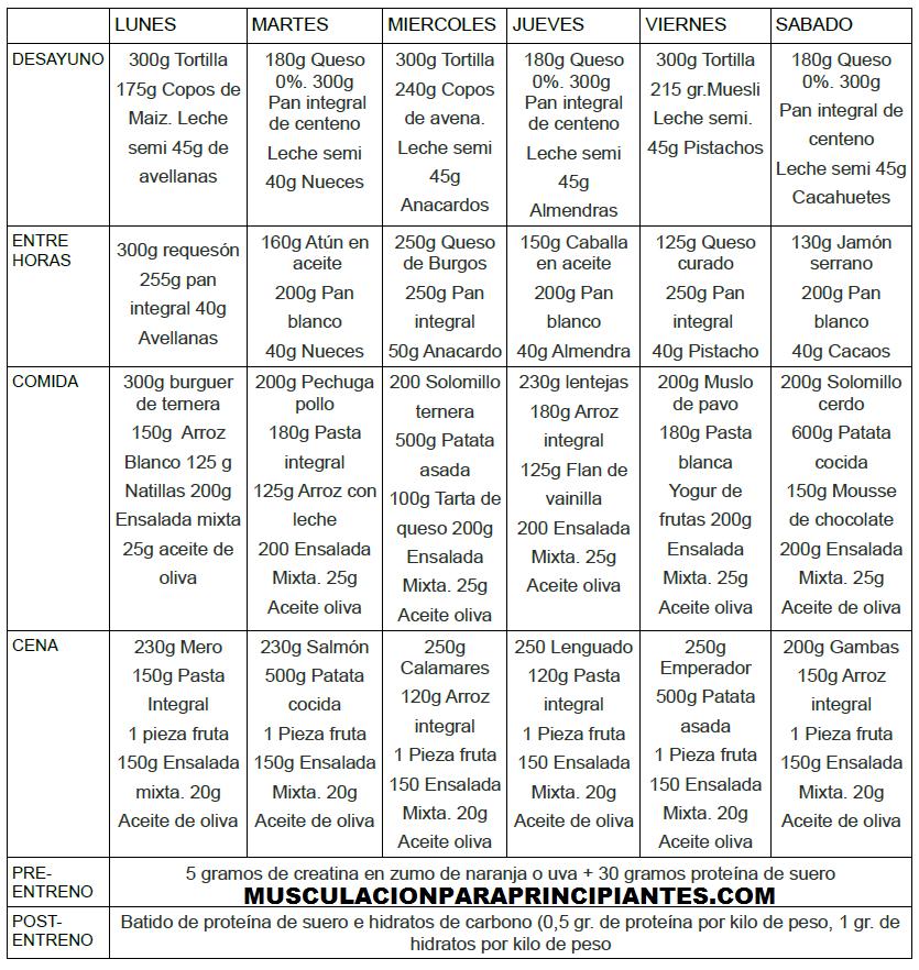 dieta 4500 calor as musculacion para principiantes