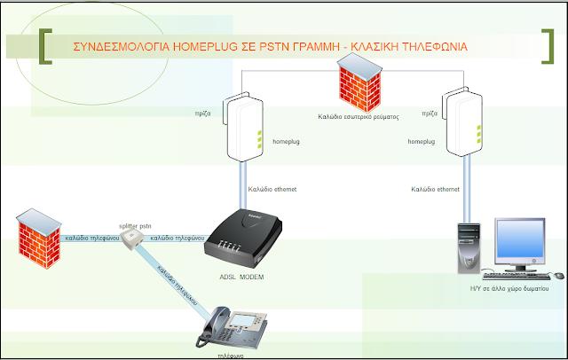 Τι είναι τα Homeplugs και πώς γίνεται η συνδεσμολογία τους;