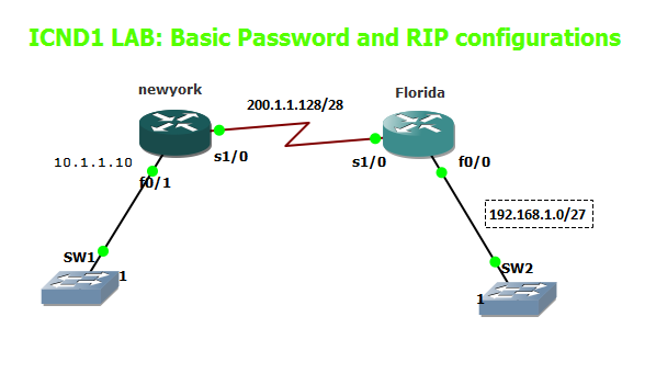 GNS3 Labs | CCNP | CCNA Labs: CCNA RIPv2 Exam SIM and basic password