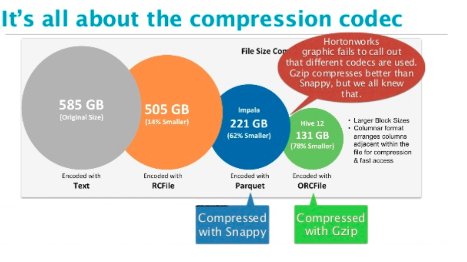 Web Snippets: Examples for compression and file format in spark