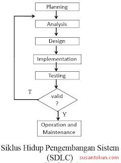 Siklus Hidup Pengembangan Sistem (SDLC)