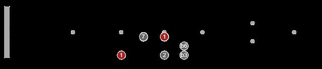 pentatonic scales tutorial for guitar