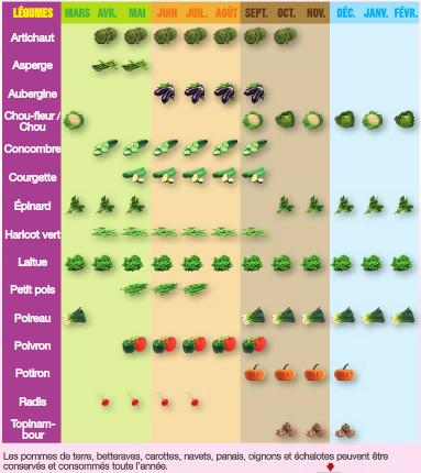 Calendrier Des Legumes.Alimentation Environnement Sante Calendrier Des Fruits Et