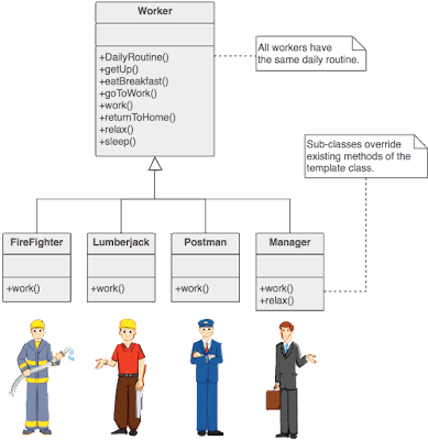Template Design Pattern in Java