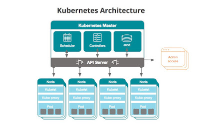 Free Courses to Learn Kubernetes for DevOps Engineers