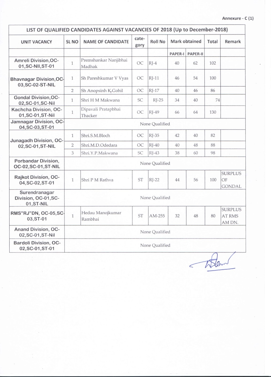 Gujarat Circle LGO result