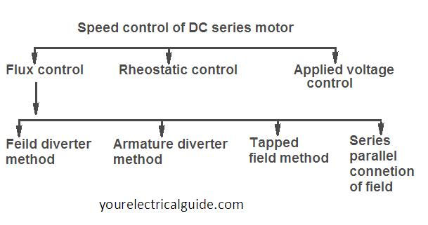series motor speed control methods
