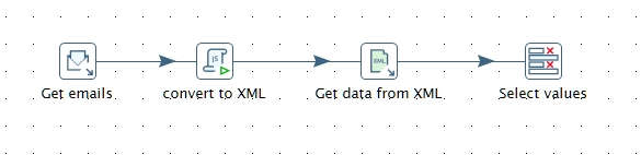 The Data Warp: Move html table data from email to database