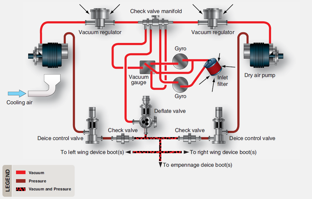pneumatic deicing system for a twin engine ga aircraft with reciprocating  engines
