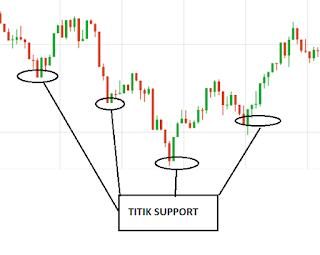 strategi forex tanpa indikator pasti jamin profit terus terusan