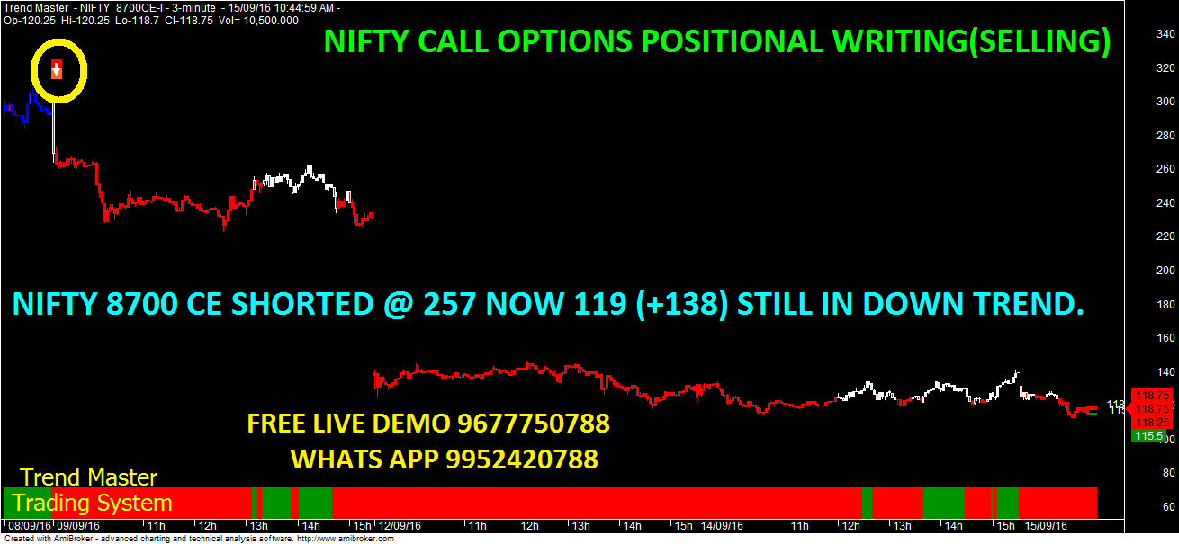 How to do options trading in nifty