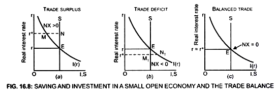 Savings and Investment in SOE - Small Open Economies