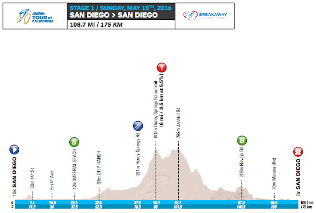 Stage 1 profile map Tour of California