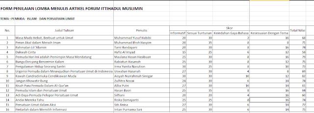 Lomba Menulis Forum Ittihadul Muslimin