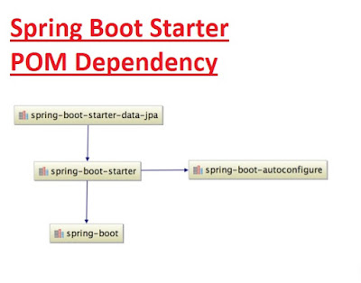 Spring Boot Starter POM Dependency