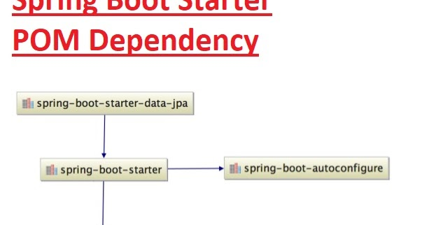 Spring Boot Error - Error creating a bean with name 'dataSource