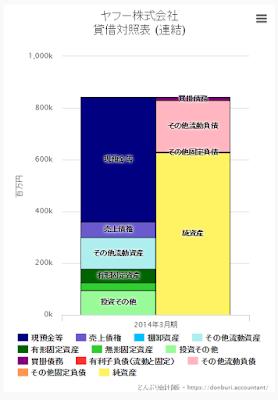 ヤフー株式会社 財務諸表