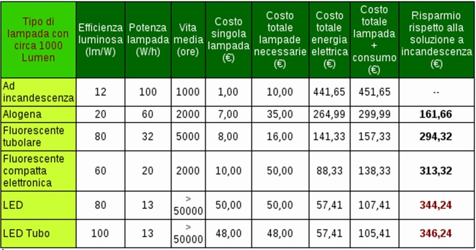 Isiss d sartor lampadine a basso consumo for Lampadine basso consumo led