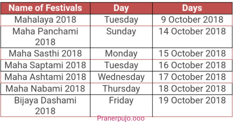 Amar Praner Pujo || Durga Puja and Festival News