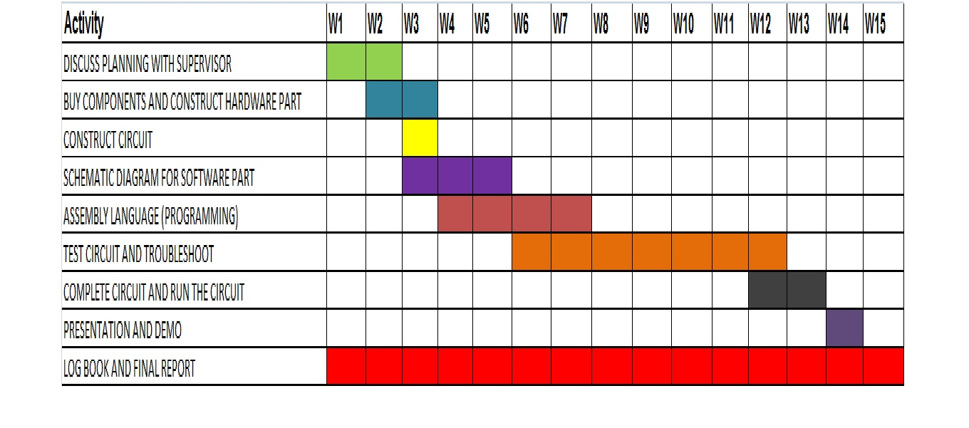 After discussion  have come out with the gantt chart for this semester from week until figure show below is my fyp also audio amplifier performances january rh audioamp fypspot