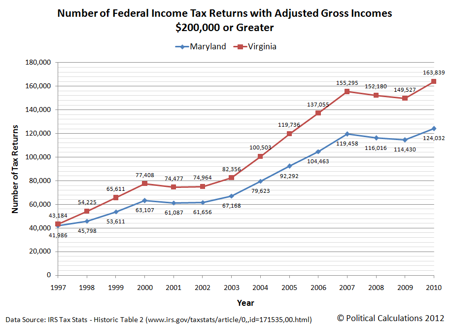 Number of Federal Income Tax Returns with Adjusted Gross Incomes $200,000 or Greater, 1997-2010, Maryland and Virginia