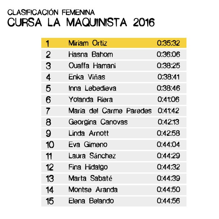Clasificación Femenina Cursa La Maquinista 2016