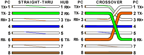cat wiring color code cat image wiring diagram cat6 cable color code standards jodebal com on cat 6 wiring color code