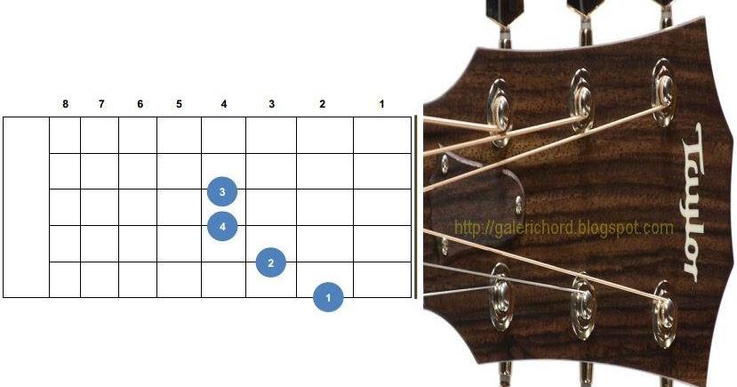 Belajar Letak dan Bentuk Kunci Gitar Bm B Minor  Galeri