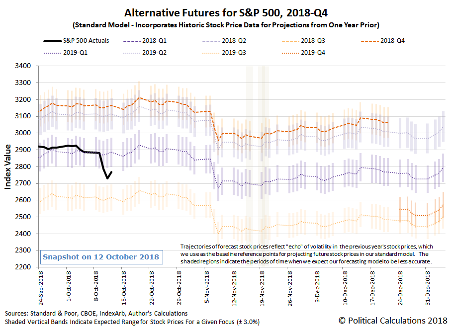 Alternative Futures - S&P 500 - 2018Q4 - Standard Model - Snapshot on 12 Oct 2018