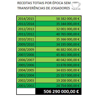 9440b5755ec Como podem verificar nos últimos 14 anos a Sporting SAD conseguiu receitas  totais de 506.290.000