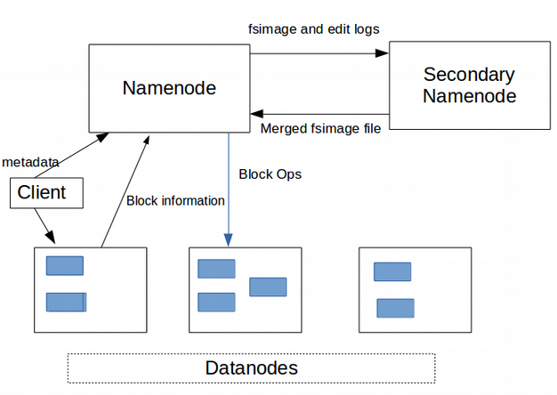 NameNode and DataNode in HDFS