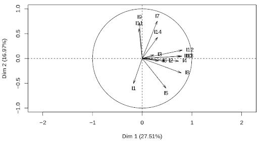 Análisis componentes principales UNAL no unidimensional