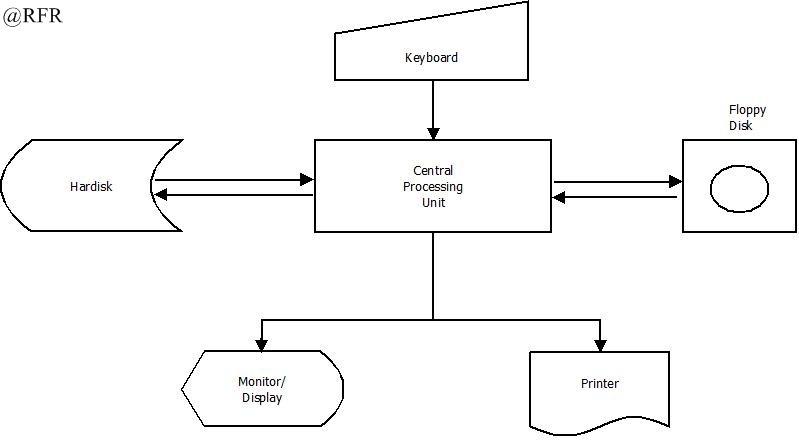 Roli febri rumahuru konfigurasi pada sistem komputer sistem dapat melakukan pekerjaan pekerjaan yang sama dengan yang dikerjakan oleh mini komputer itu sendiri konfigurasi ini juga memiliki satu terminal cpu ccuart Gallery