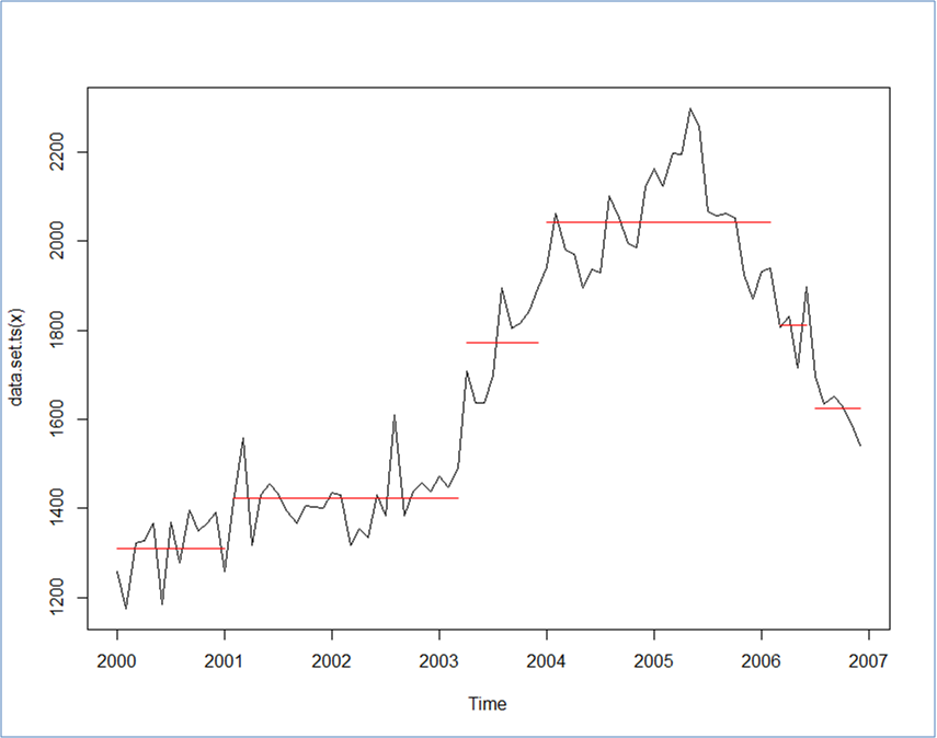 Changepoint Analysis of Time Series? | R-bloggers