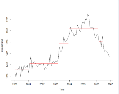 Changepoint Analysis of Time Series?   R-bloggers