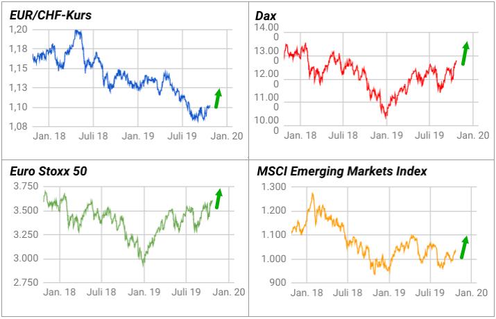 EUR/CHF-Kurs, Dax, Euro Stoxx 50 und MSCI Emerging Markets klettern im Herbst 2019 nach oben