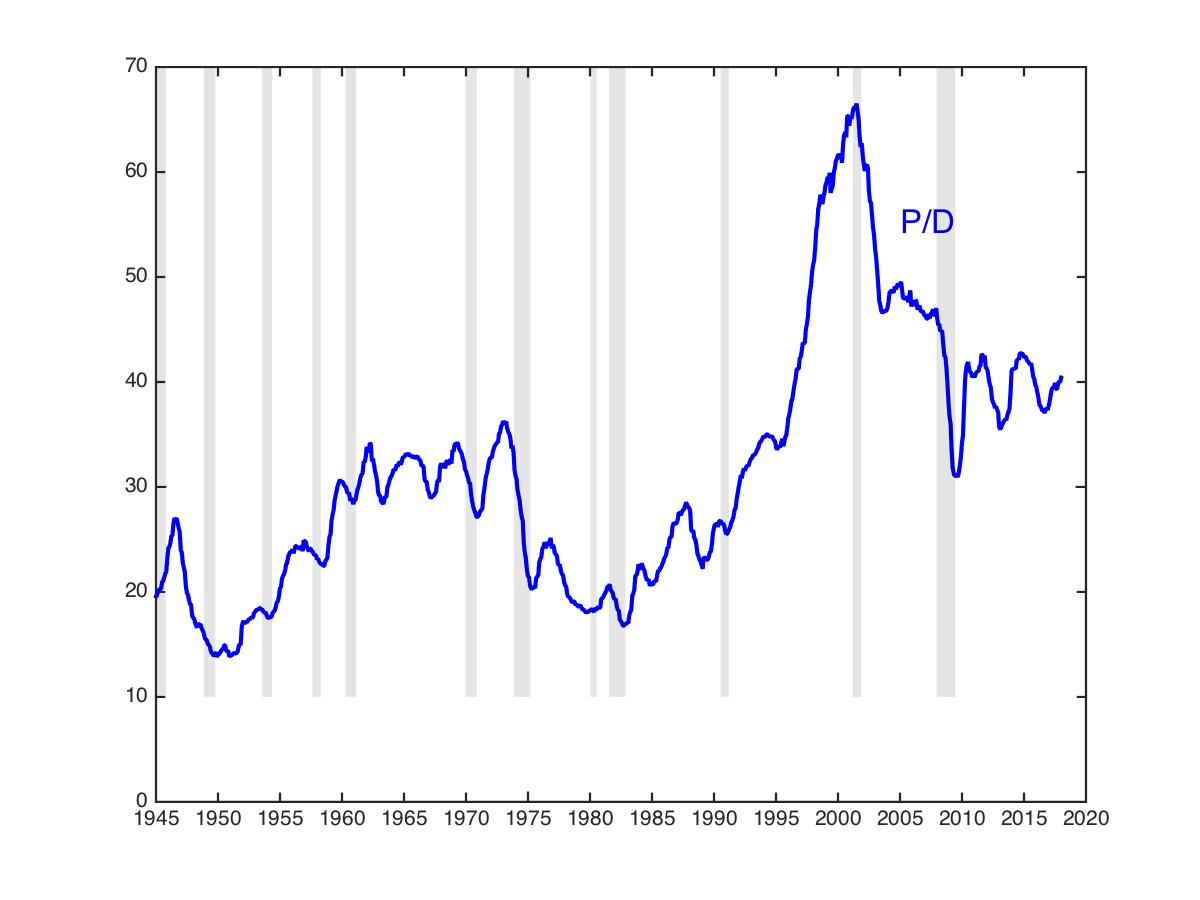 The Grumpy Economist: Stock Gyrations
