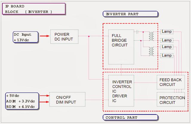 Esquema  en bloques fuente monitor Samsung SyncMaster LCD