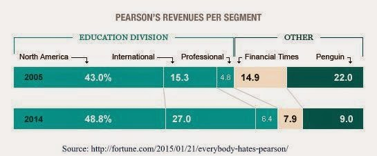 Pearson north america and emergin markets
