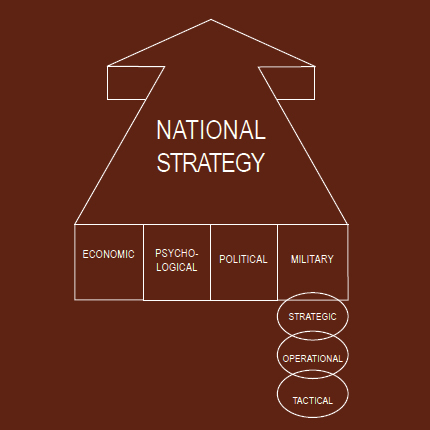 Pre-Giselian National Defense Strategy