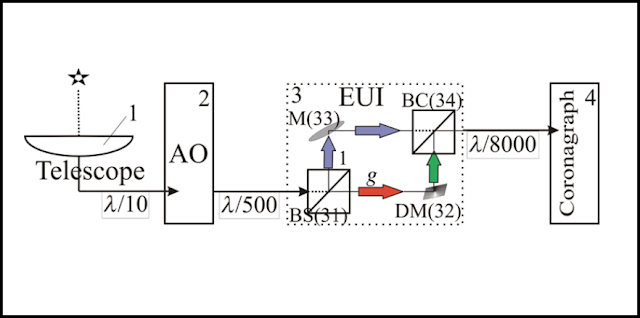 Schematic diagram of the significantly unbalanced interferometer (EUI). The Image of a star reaches the telescope mirror, then it passes through the adaptive optics system that increases the contrast of the image, and then the signal passes through the EUI and is transmitted to the coronagraph. Credit: MIPT