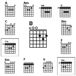 Chord/kunci gitar Maia Estianty feat Tata Janeeta pada lagu Sang penggoda
