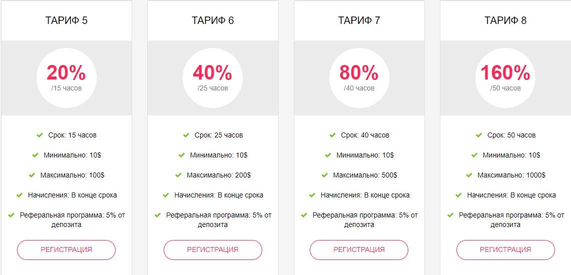 Инвестиционные планы Mobile Invest 2