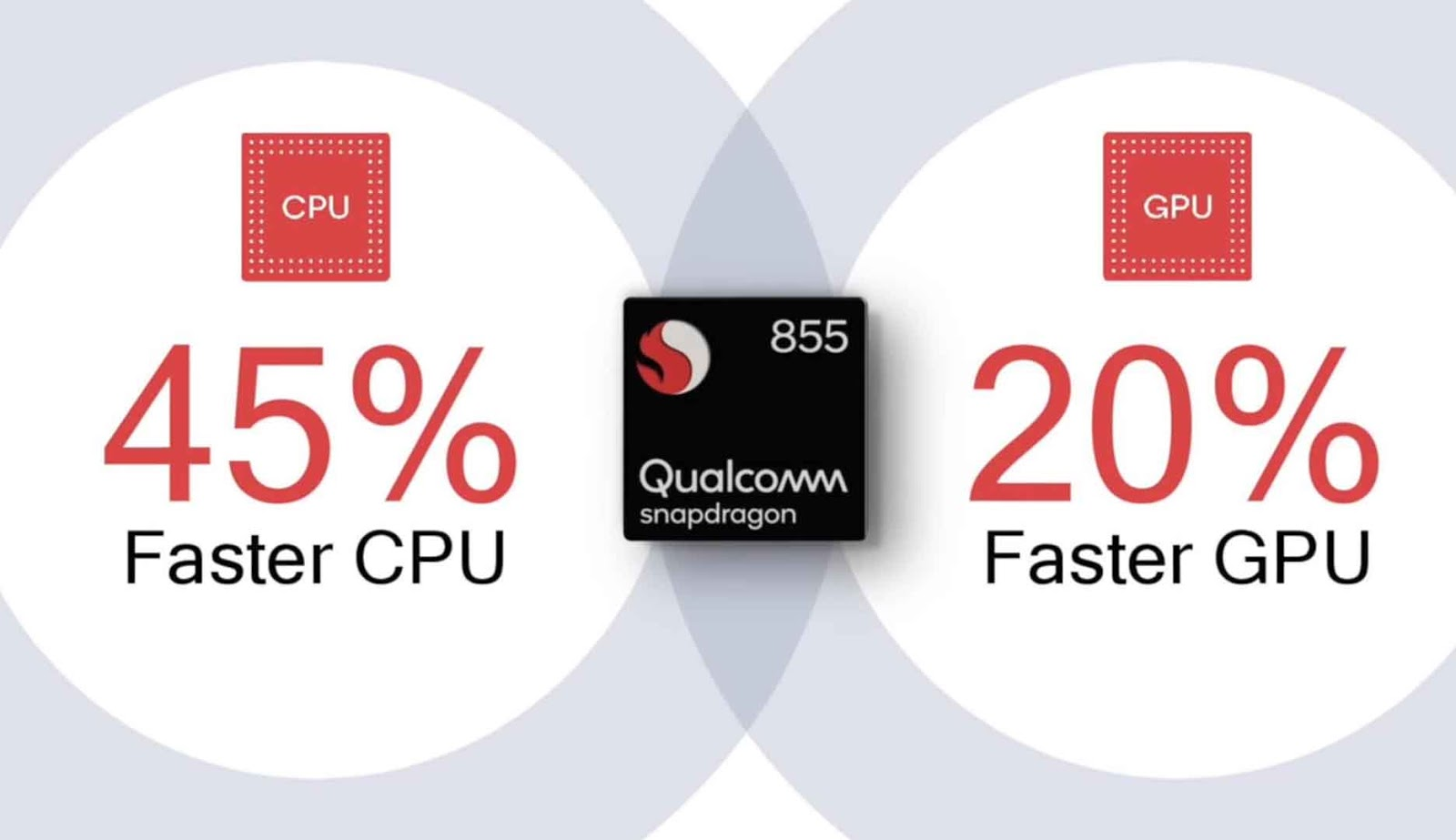 Qualcomm Snapdragon 855 Features 5G, AI, 7nm Technology