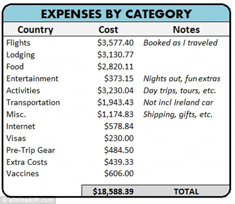 Company Vacation Travel Expense Log Template Excel