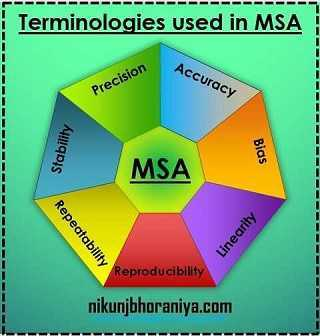 Terminologies used in MSA (Measurement System Analysis)